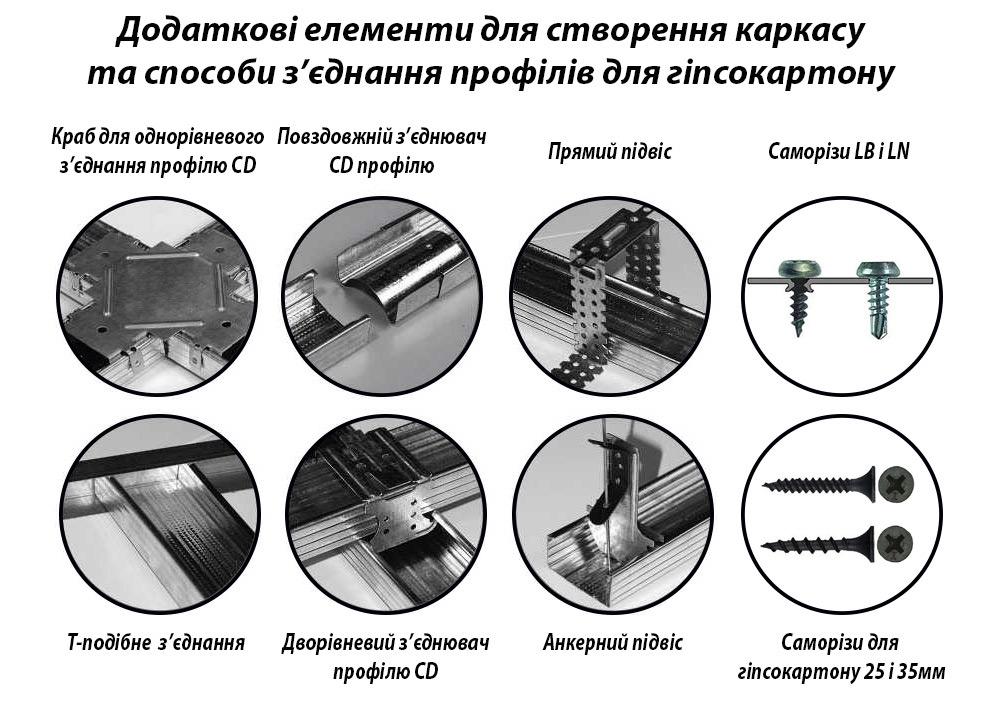 Додаткові елементи металевих профілів