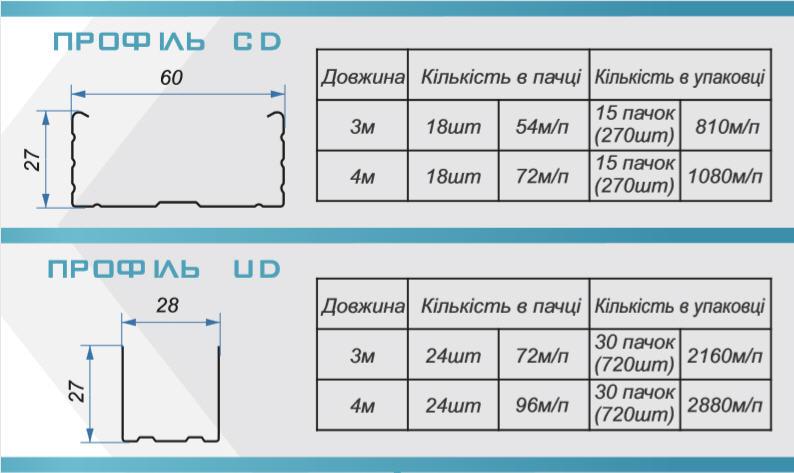 Таблиці з розмірами металевих профілів